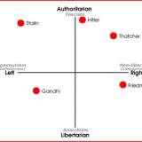 politics where do you stand